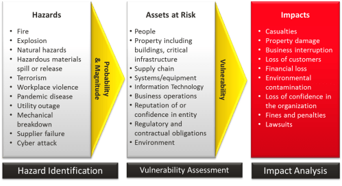 small resolution of risk assesment process diagram
