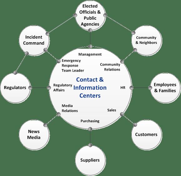 Crisis Communications Hub and Spoke Diagram