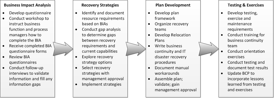 Disaster recovery plan template offers, as one would expect, disaster recovery plan templates. Business Continuity Plan Ready Gov