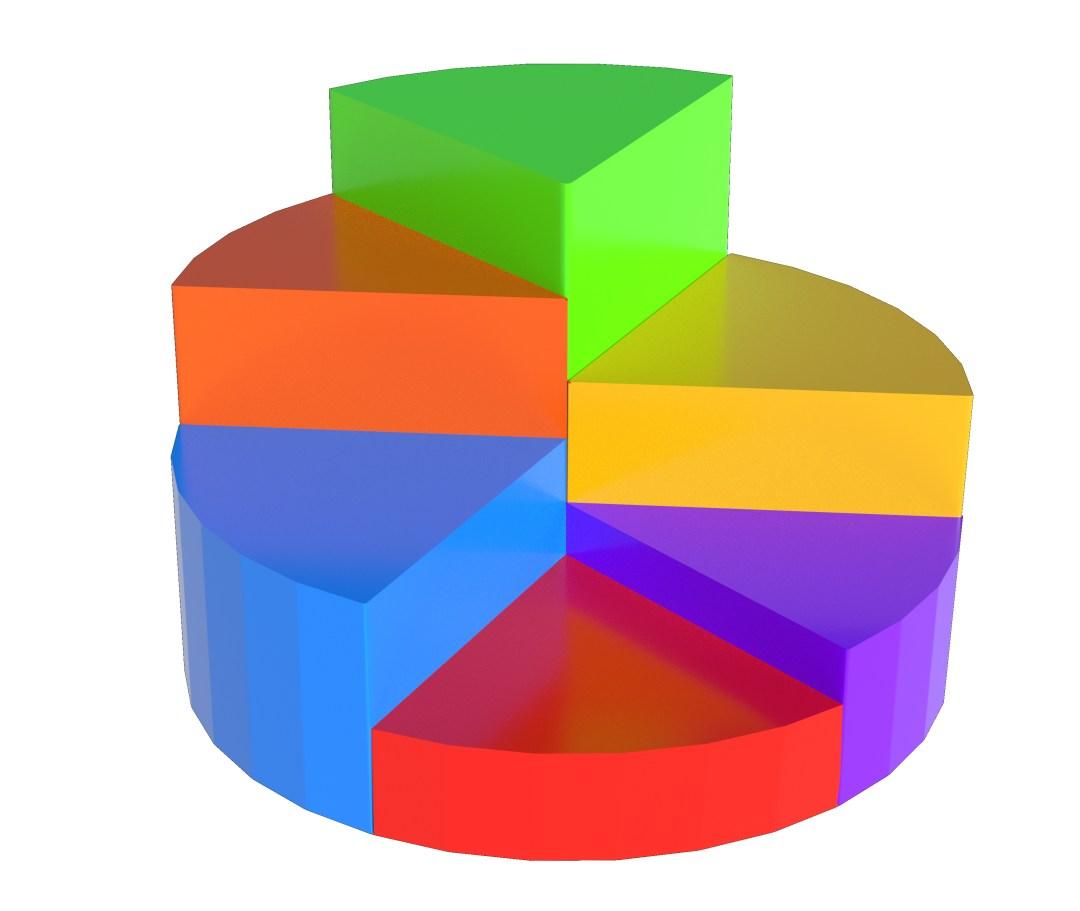 Interest Percentage Pie Chart