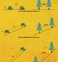 shrubs should be 2 times their height apart 4 times on moderate slope and [ 774 x 1200 Pixel ]