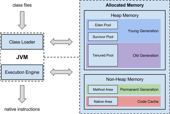 jvm architecture diagram 4 prong relay wiring java virtual machine the essential guide