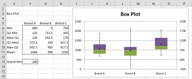 Box plot negative values