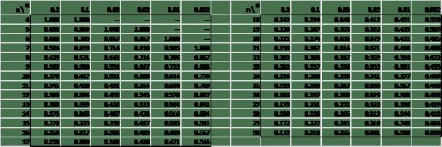 kendall's tau statistics table