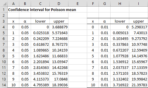 Poisson Distribution | Real Statistics Using Excel