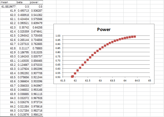 Statistical power graph