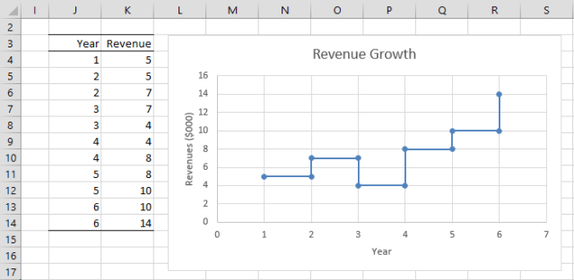 how to add statistics chart in excel