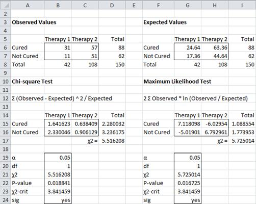 Chi-Square Independence Testing | Real Statistics Using Excel