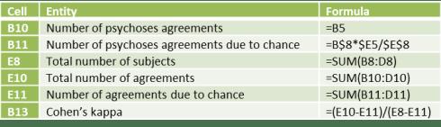Cohen's kappa key formulas