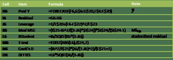 Cook's distance key formulas