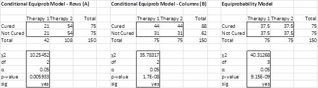Equiprobability model