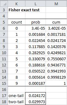 Chi square calculator 1x2 betting motisons jaipur betting websites