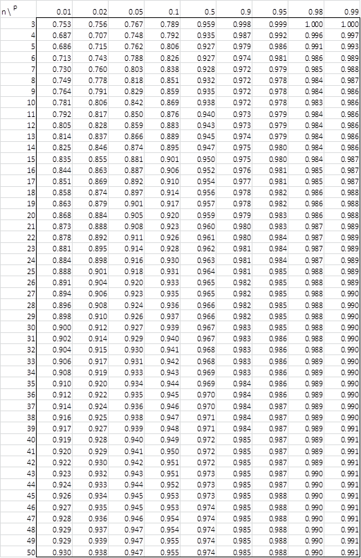 Shapiro Wilk Table Real Statistics Using Excel
