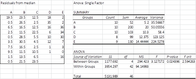 Heterogeneous variances | Real Statistics Using Excel