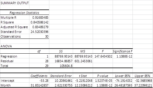 Linear regression output Excel
