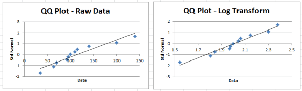 Log transformation QQ plots