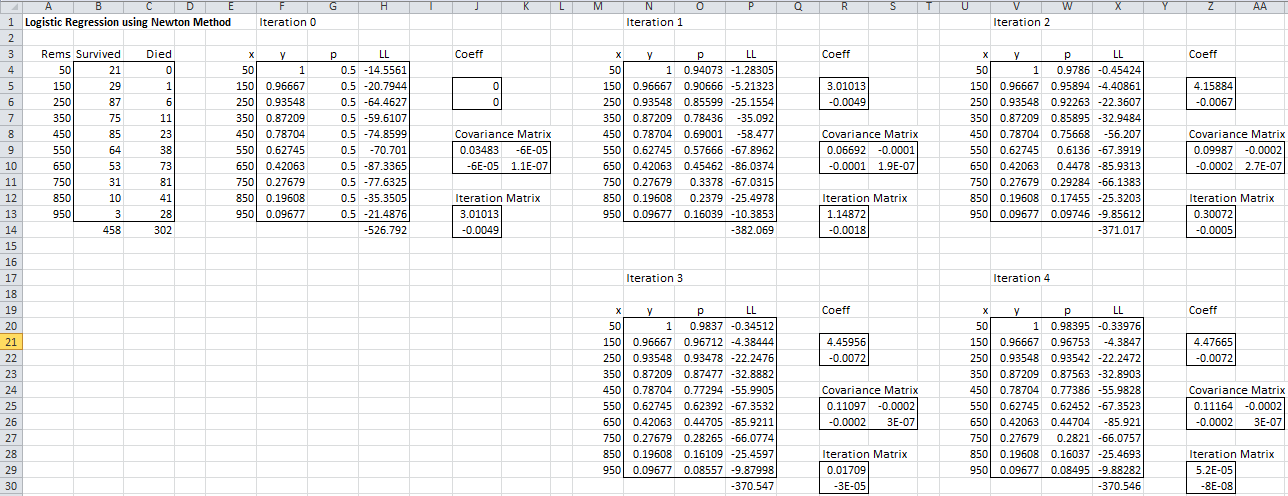 Logistic Regression Newtons Method Real Statistics Using Excel