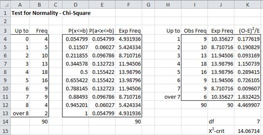 Chi square test for normality real statistics using excel figure 2 chi square test based on known mean and standard deviation watchthetrailerfo