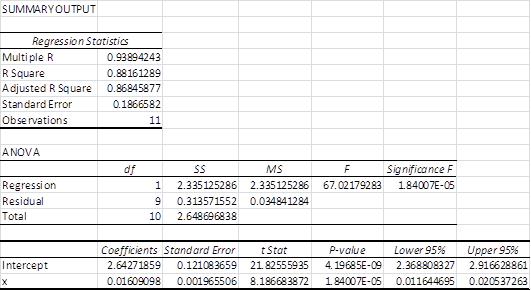 Regression analysis log transform