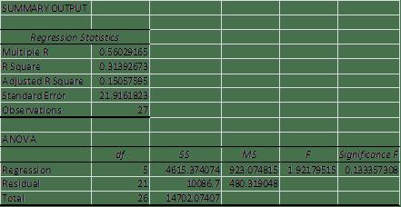 Regression complete model Excel