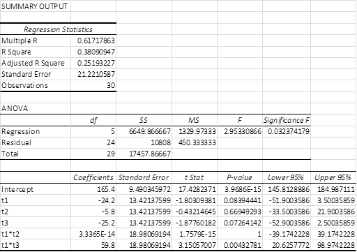 Regression dichotomous variables Excel