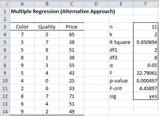 Regression F-test Excel