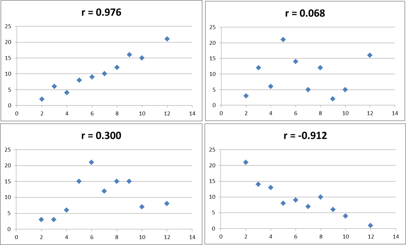 define scatter diagram in statistics car crumple zone diagrams real using excel