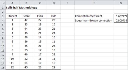 Split half basic concepts real statistics using excel for Motor free visual perception test