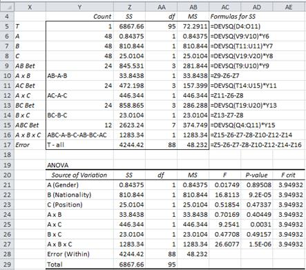 ANOVA with more than Two Factors | Real Statistics Using Excel