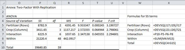 Two Factor ANOVA with Replication | Real Statistics Using Excel