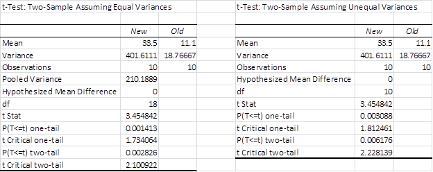 Regression to compare means | Real Statistics Using Excel