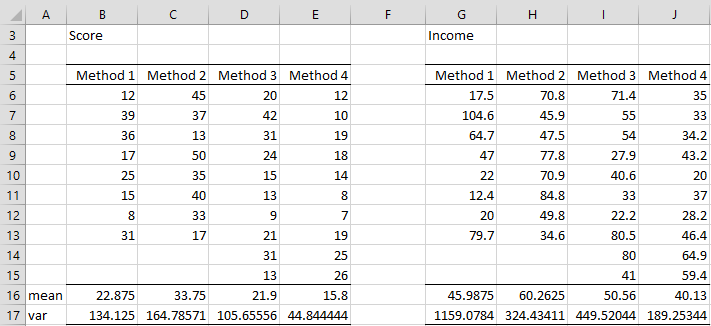 Basic Concepts of ANCOVA | Real Statistics Using Excel