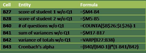 Cronbach's Alpha | Real Statistics Using Excel