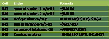 Formulas for Cronbachs alpha