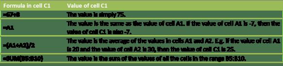 Examples of Excel Formulas