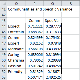 communalities-specific-factors-excel