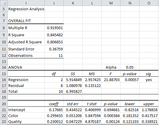 Log-level regression Excel