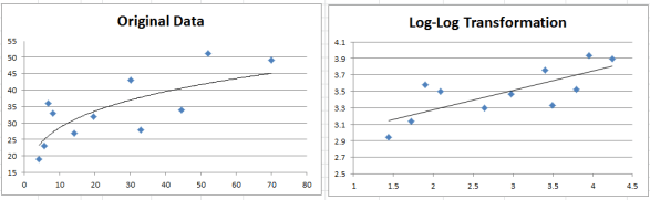 Log-log transformation graph