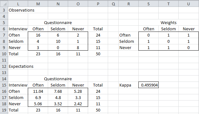weighted cohen 39 s kappa real statistics using excel. Black Bedroom Furniture Sets. Home Design Ideas