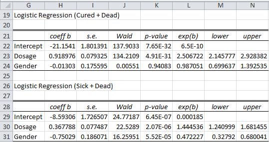 Multinomial logistic regression parameters