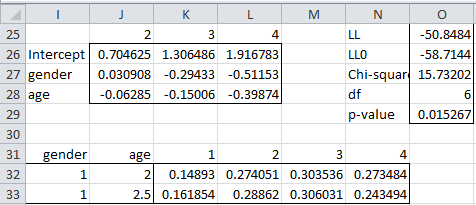 Ordinal Logistic Regression | Real Statistics Using Excel