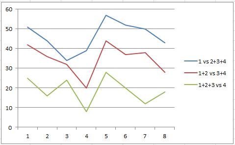 Proportional odds assumption chart
