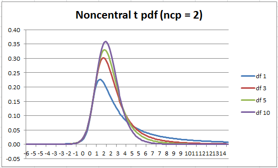 Noncentral t distribution df