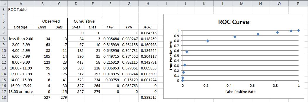 ROC Curve | Real Statistics Using Excel