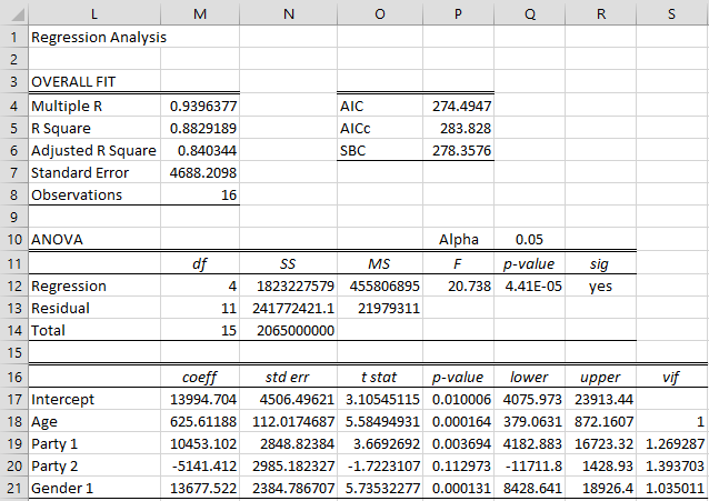 Categorical Coding Regression | Real Statistics Using Excel