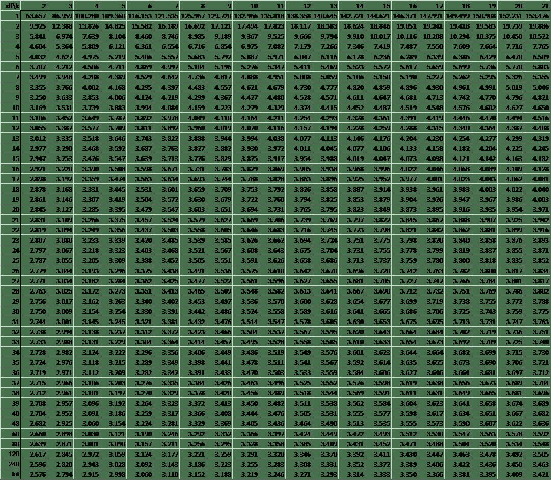 Dunnettu0027s Table Alpha .01