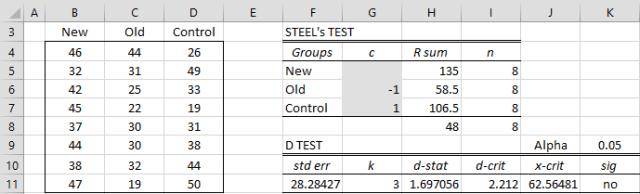 Steel's Test