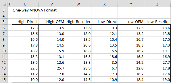 Two Factor ANOVA Assumptions | Real Statistics Using Excel