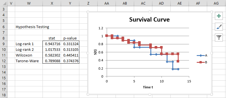 Real Statistics Kaplan-Meier | Real Statistics Using Excel