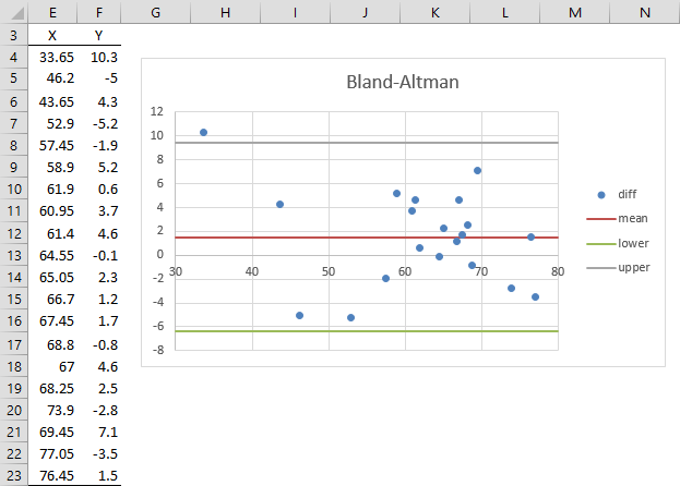 Bland altman plot real statistics using excel bland altman plot ccuart Images